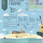 Sistema educativo de Chipre #infografia #infographic #education