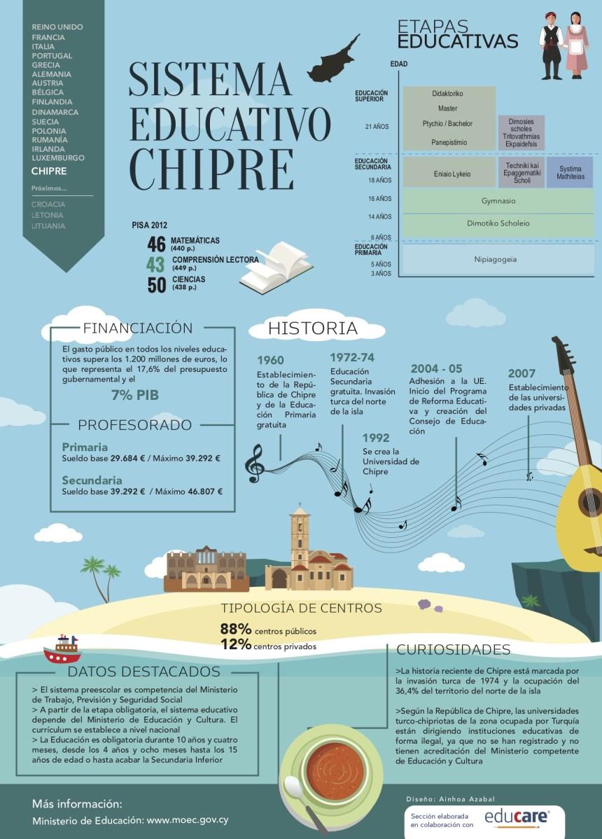 Sistema educativo de Chipre #infografia #infographic #education