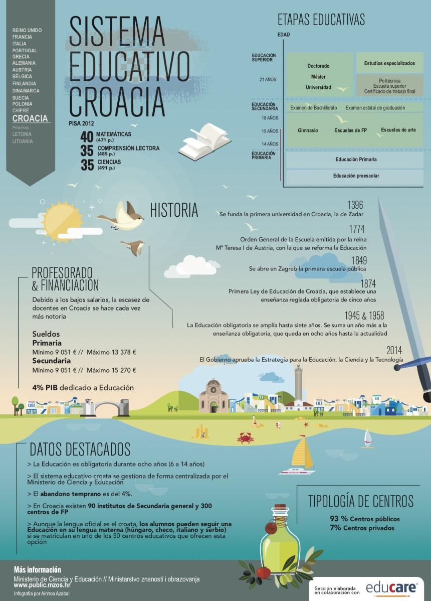 Sistema educativo de Croacia #infografia #infographic #education