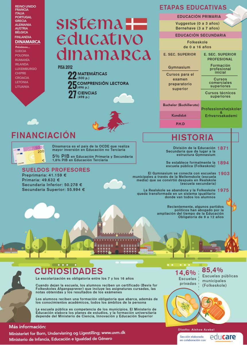 Sistema educativo de Dinamarca #infografia #infographic #education