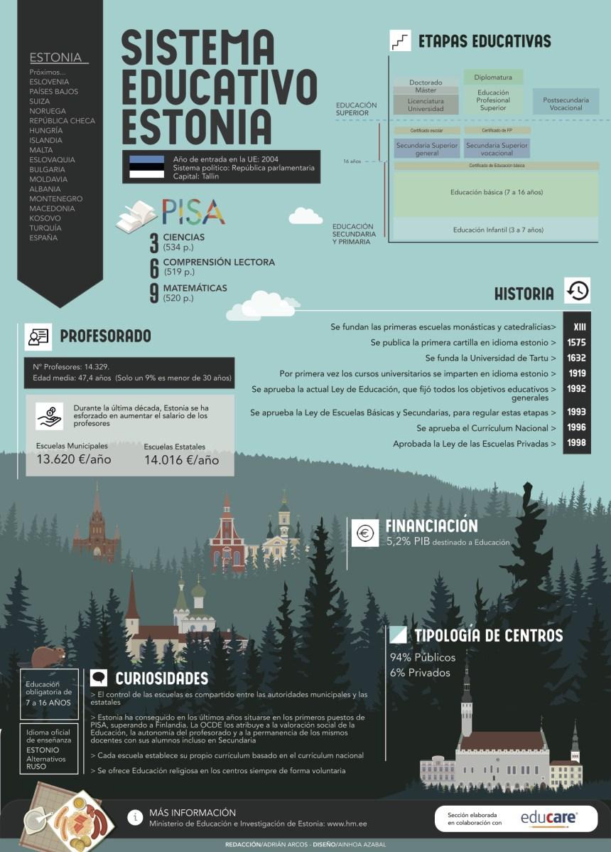 Sistema educativo de Estonia #infografia #infographic #education