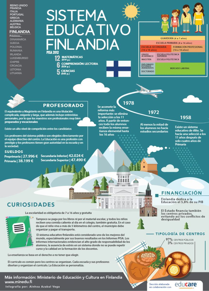 Sistema educativo de Finlandia #infografia #infographic #education