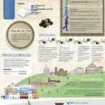 Sistema educativo de Grecia #infografia #infographic #education
