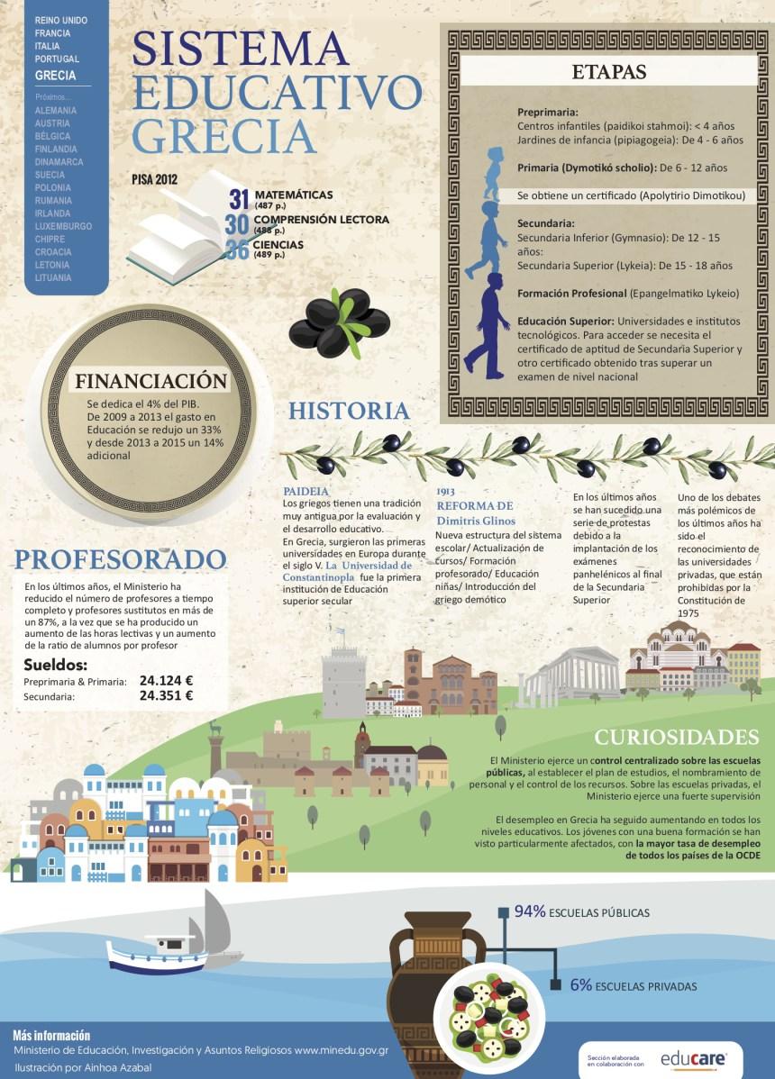 Sistema educativo de Grecia #infografia #infographic #education
