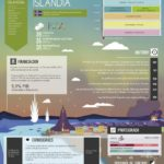 Sistema educativo de Islandia #infografia infographic #education