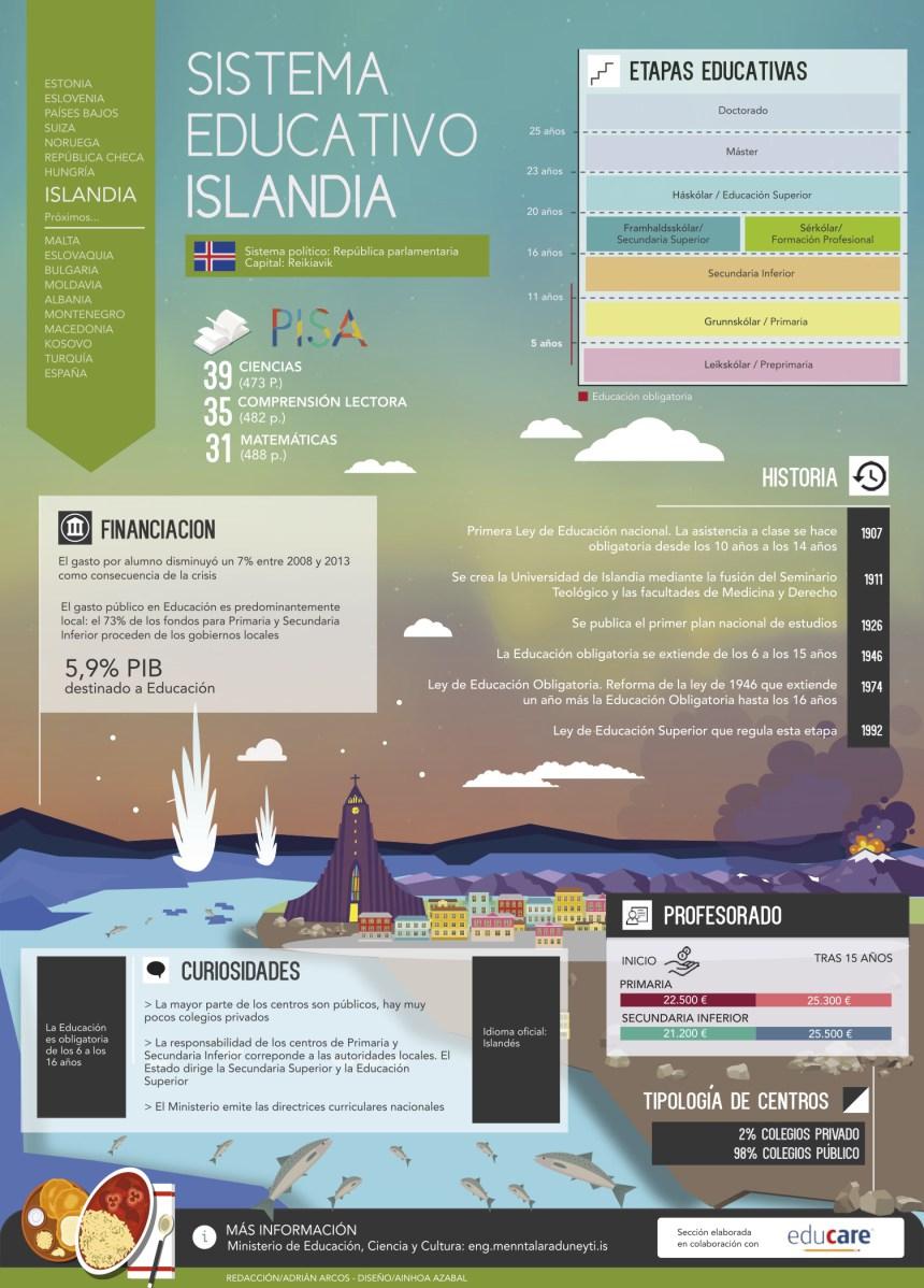 Sistema educativo de Islandia #infografia infographic #education