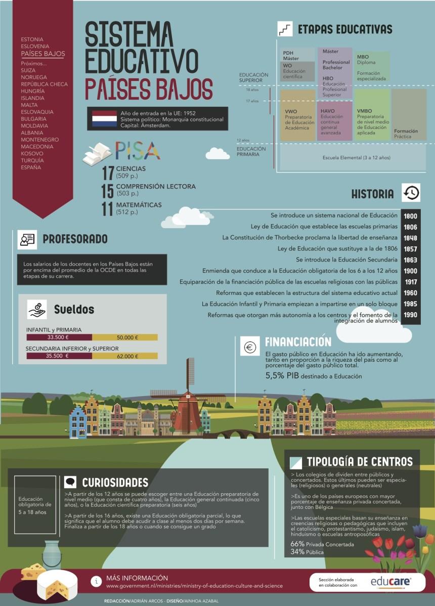 Sistema educativo de Países Bajos #infografia #infographic #education