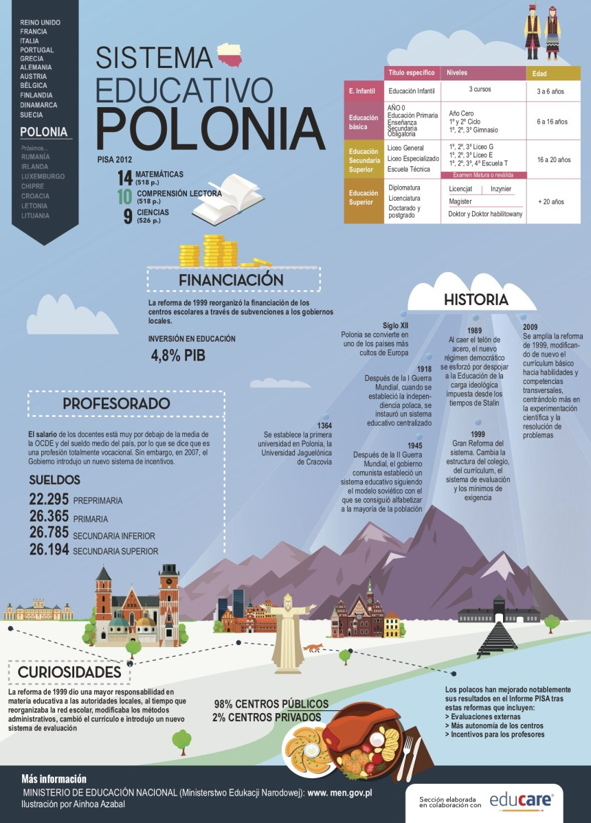 Sistema educativo de Polonia #infografia #infographic #education