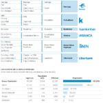 Evolución del Sistema Financiero Español #infografia #infographic