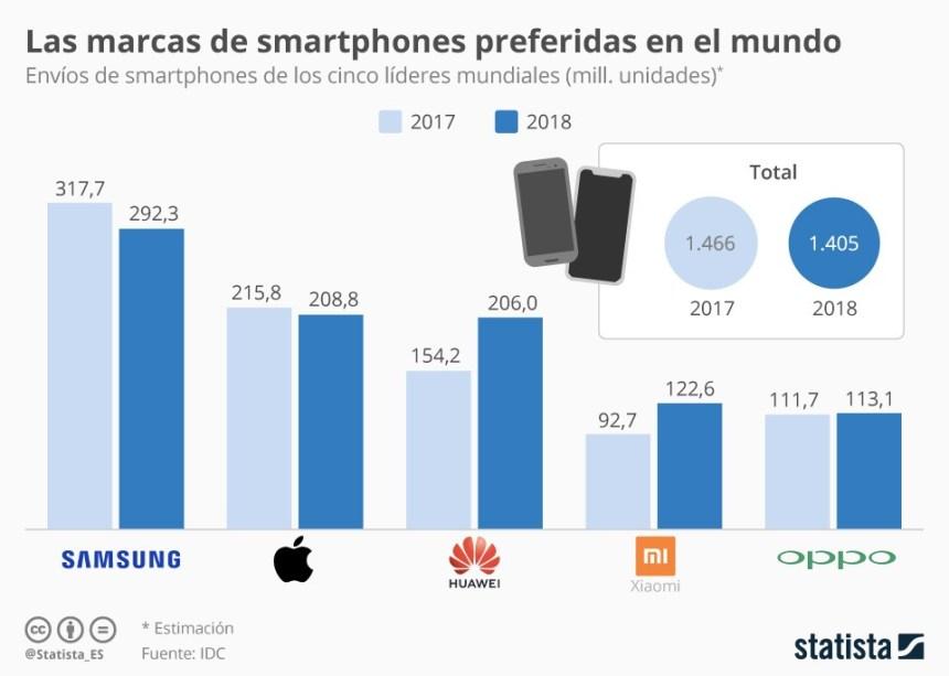 Las marcas que más smartphones venden #infografia #infographic