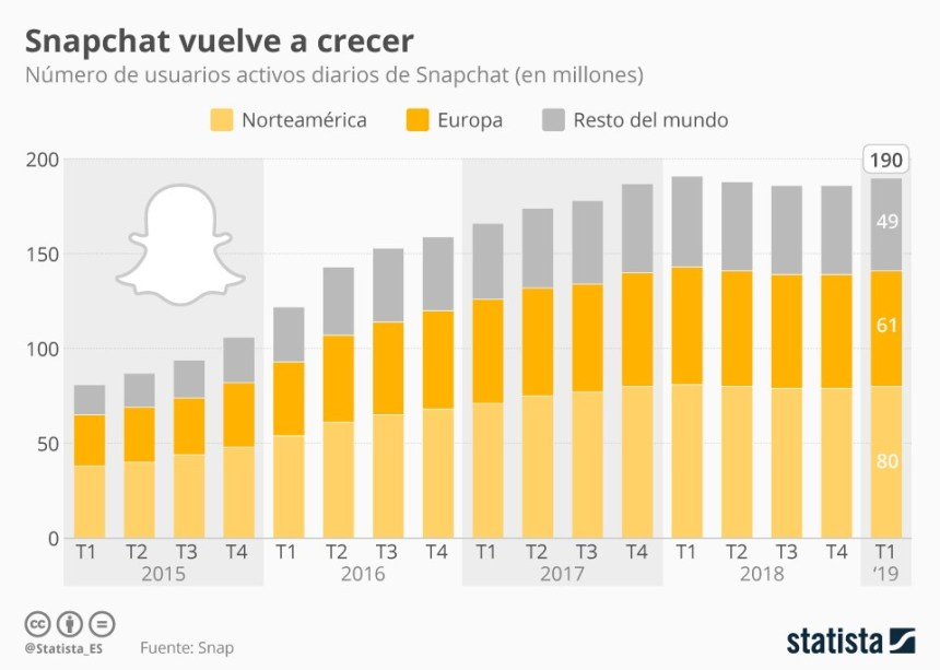 Evolución de los usuarios de Snapchat #infografia #infographic #socialmedia