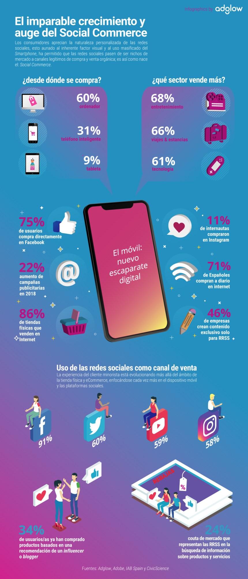 El imparable crecimiento del Social Commerce #infografia #ecommerce #socialmedia