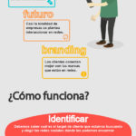 Qué es Social Selling #infografia #socialmedia #marketing