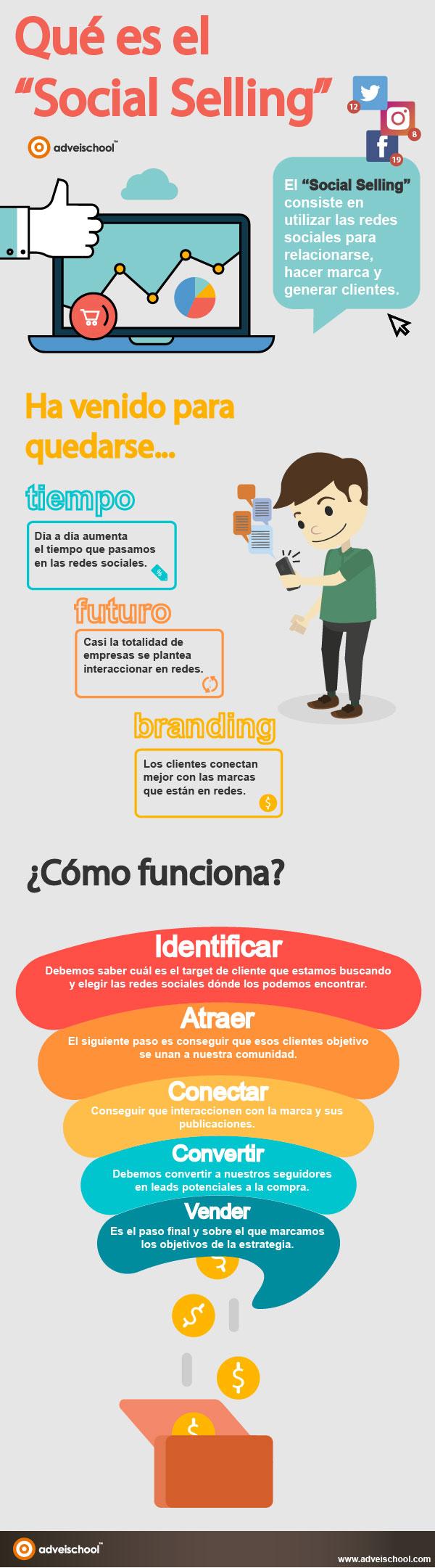 Qué es Social Selling #infografia #socialmedia #marketing