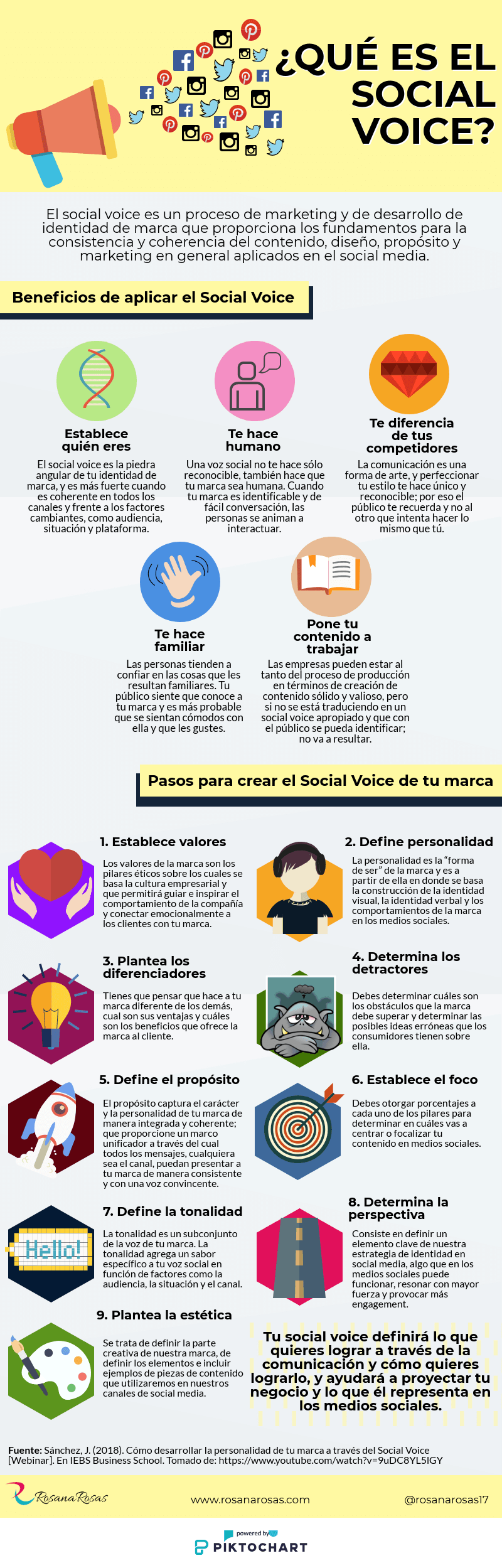 Qué es Social Voice #infografia #socialmedia #marketing