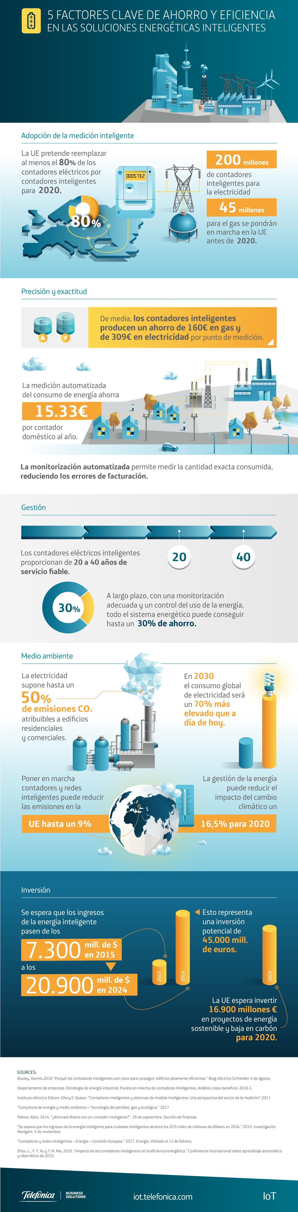5 factores clave de ahorro y eficiencia en las soluciones energéticas inteligentes #infografia #iot