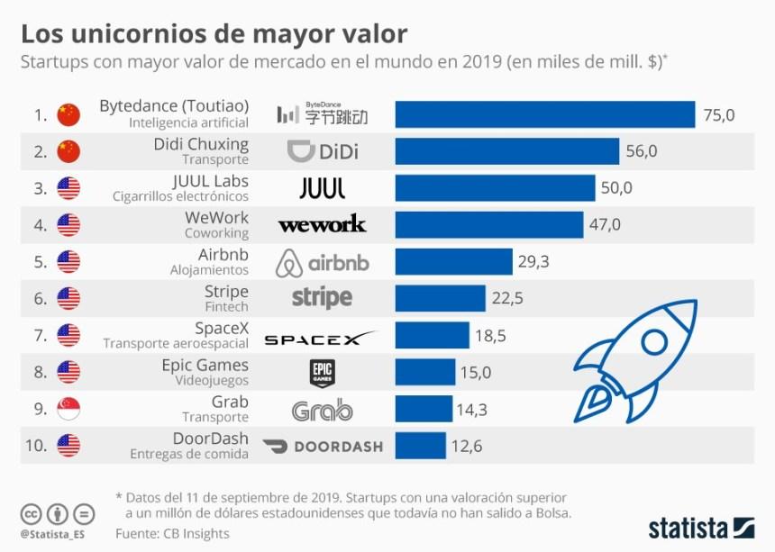 Startups de mayor valor en 2019 #infografia #infographic #emprendedores