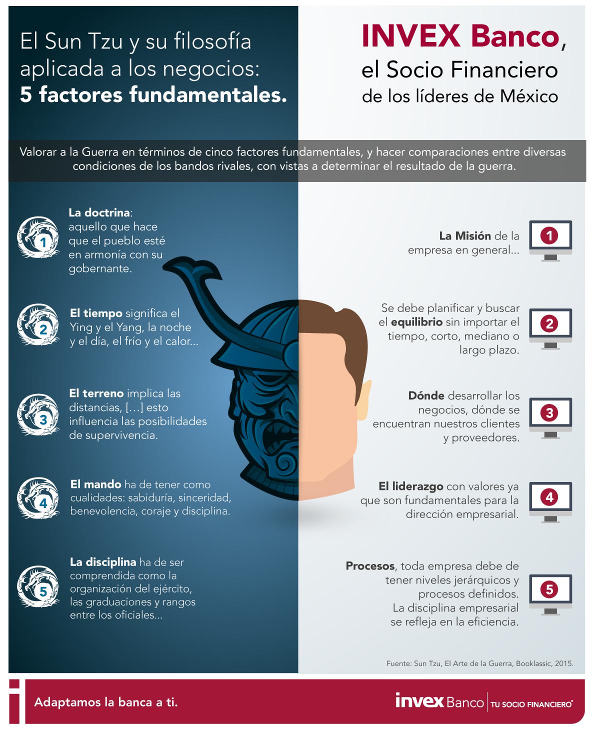El Sun Tzu y su filosofía aplicada a los negocios: 5 factores fundamentales #infografia