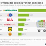 Supermercados que más venden en España #infografia #infographic #marketing