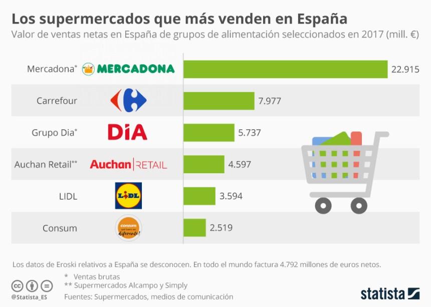 Supermercados que más venden en España #infografia #infographic #marketing