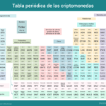 Tabla periódica de las criptomonedas #infografia #infographic