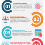 5 tácticas de email automation para convertir leads en clientes #infografia #marketing