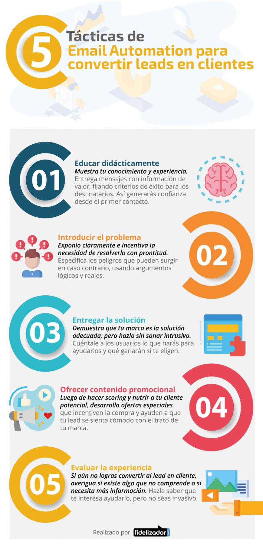 5 tácticas de email automation para convertir leads en clientes #infografia #marketing