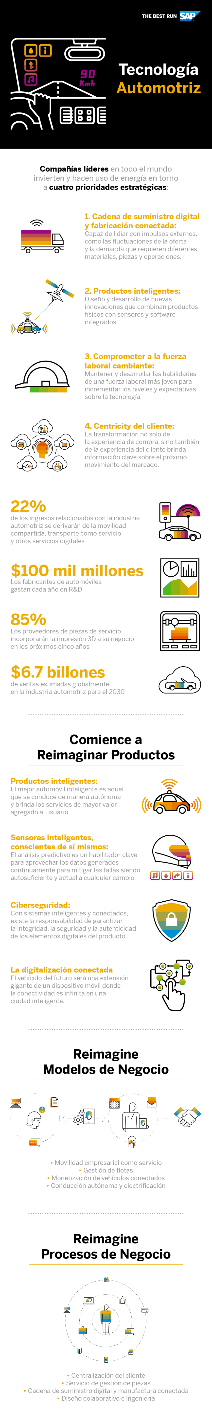 Tecnología en el sector de la automoción #infografia #infographic #tech