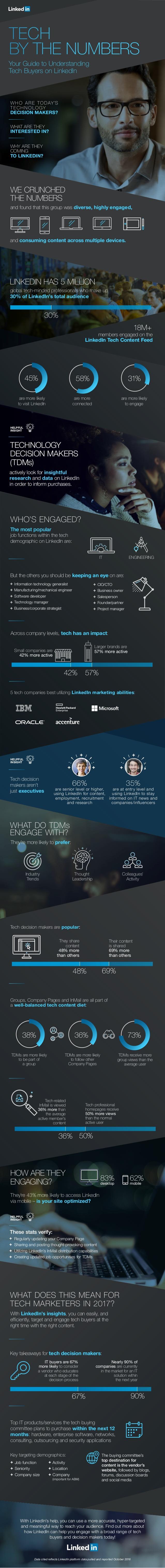 Cómo son los compradores de Tecnología según LinkedIn #infografia #socialmedia #tech