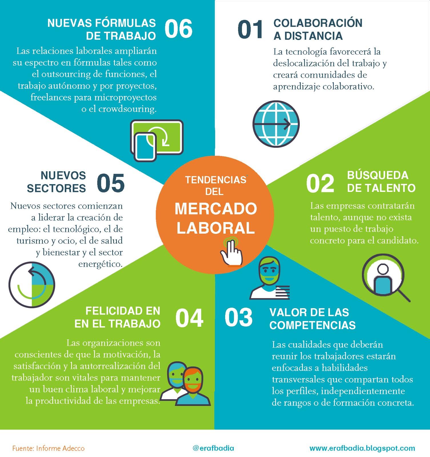 Tendencias del Mercado Laboral #infografia #infographic #empleo #rrhh