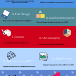 15 tendencias en diseño web #infografia #infographic #design