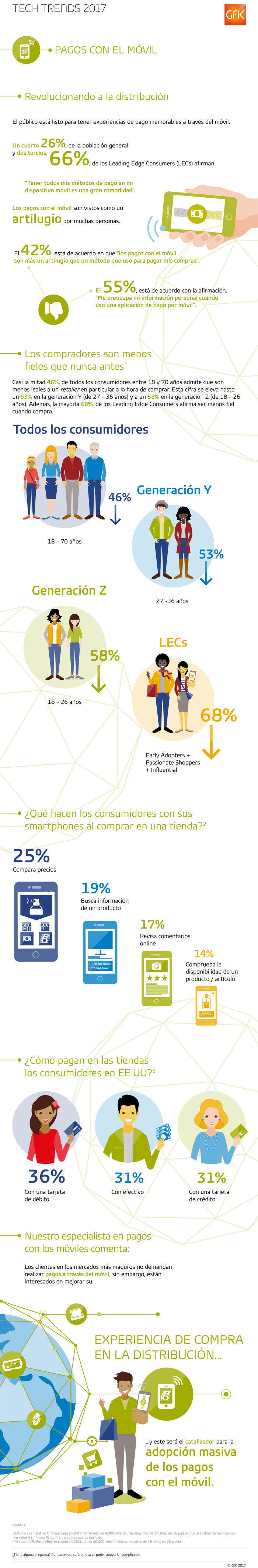 Pago móvil: tendencias #infografia #infographic #tech