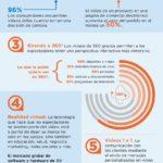 Tendencias en vídeo marketing #infografia #infographic #marketing