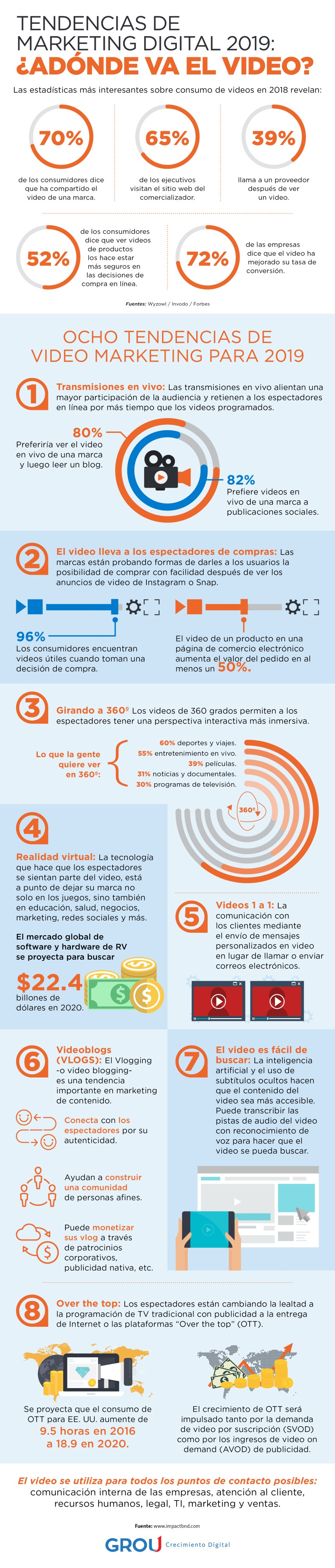 Tendencias en vídeo marketing #infografia #infographic #marketing