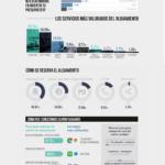 Tendencias de viaje de los españoles #infografia #infographic #tourism