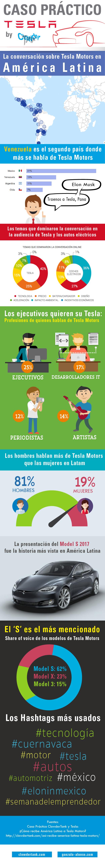 Qué se habla de Tesla en redes en Latinoamérica #infografia #socialmedia #marketing