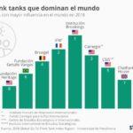 Los Think Tanks mas influyentes del mundo #infografia #infographic