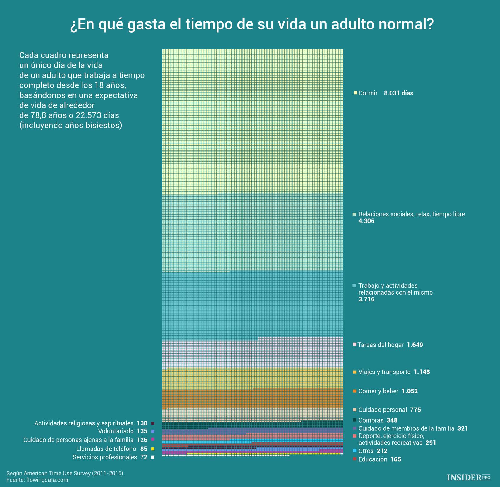 En qué gasta el tiempo de su vida un adulto normal #infografia #infographic