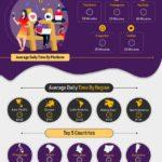 Cuánto tiempo pasamos en Redes Sociales #infografia #infographic #socialmedia