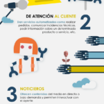 Tipos de chatbots #infografia #infographic #marketing