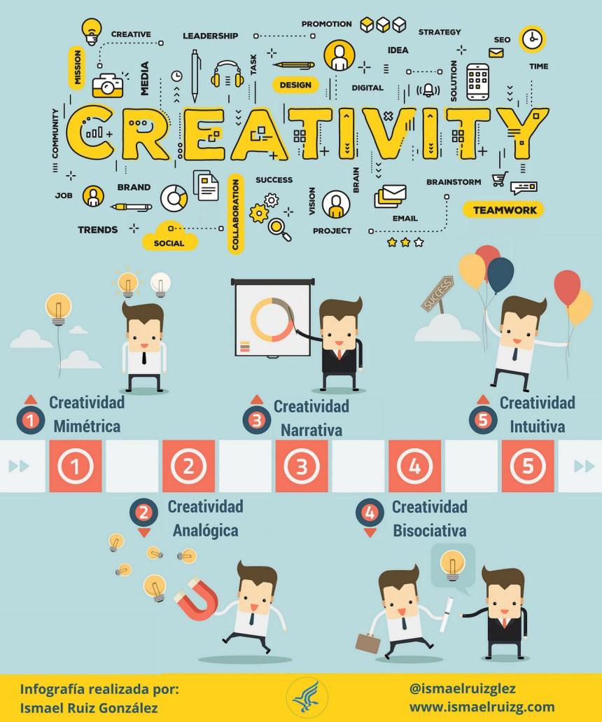 Tipos de creatividad #infografia #infographic