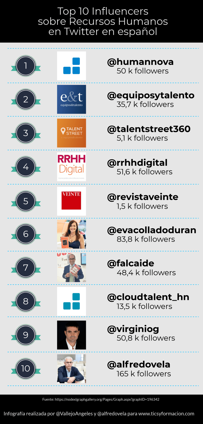 Top 10 Influencers sobre Recursos Humanos en Twitter en español #infografia #socialmedia #rrhh