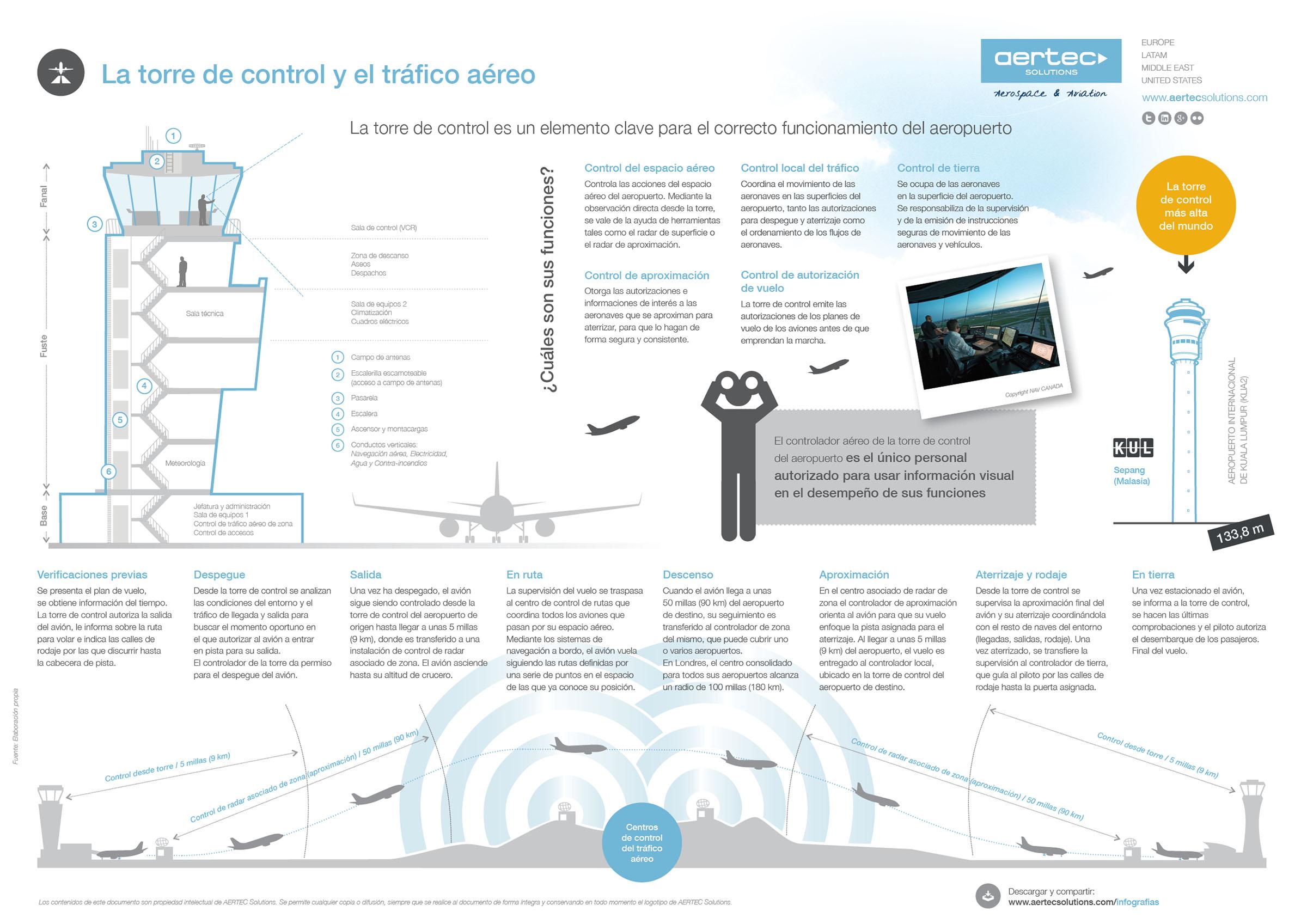 La Torre de Control y el Tráfico aéreo #infografia #infographic #tourism