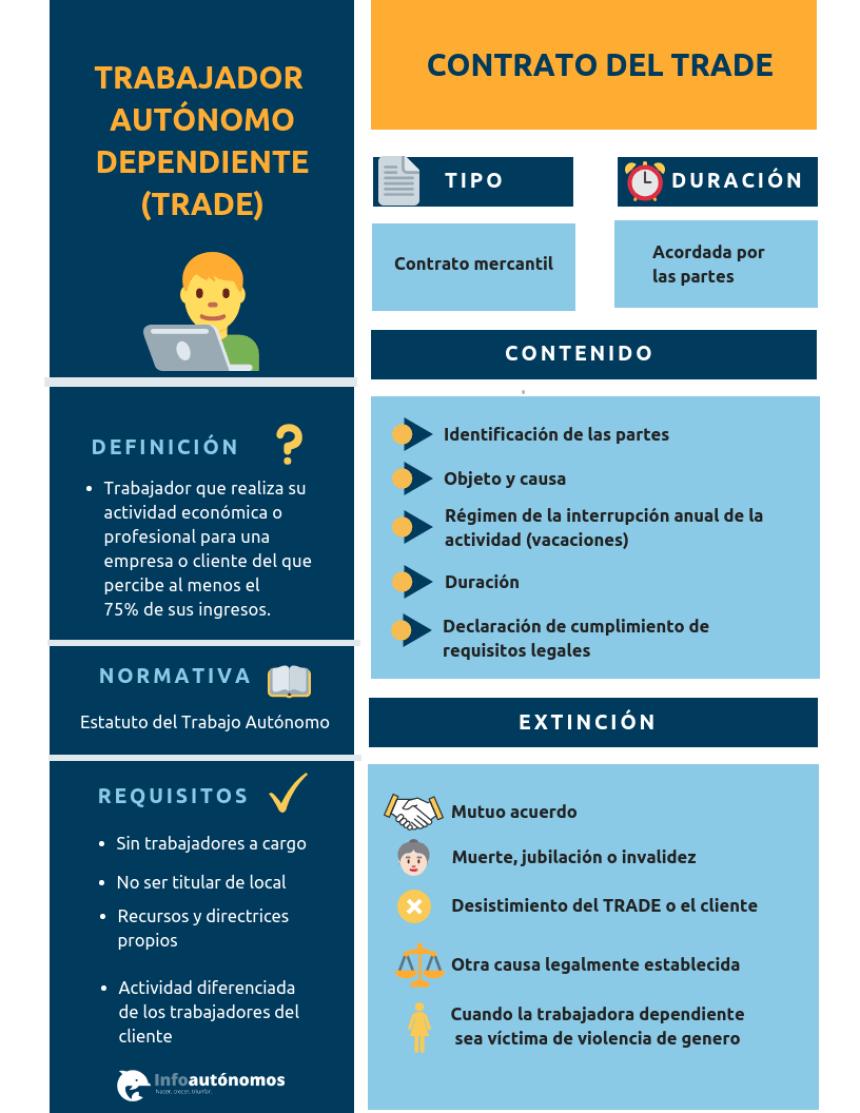 Trabajador autónomo dependiente (TRADE) #infografia #infographic