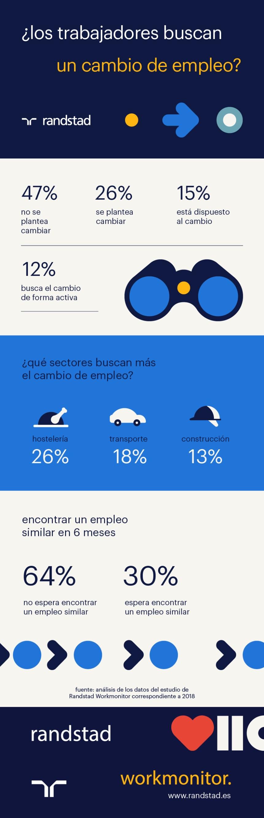 ¿Buscan los trabajadores un cambio de empleo? #infografia #infographic #rrhh #empleo