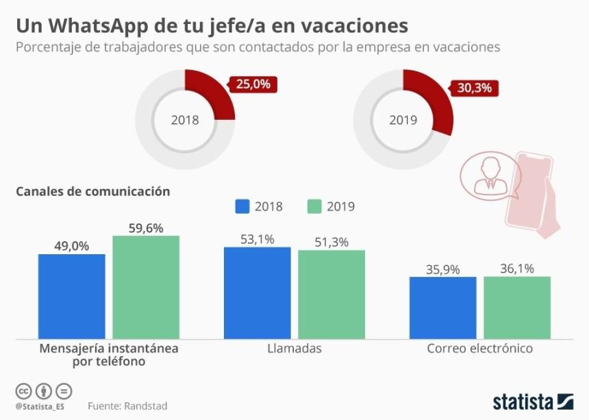 Porcentaje de empresas que contactan con sus trabajadores en vacaciones #infografia #rrhh