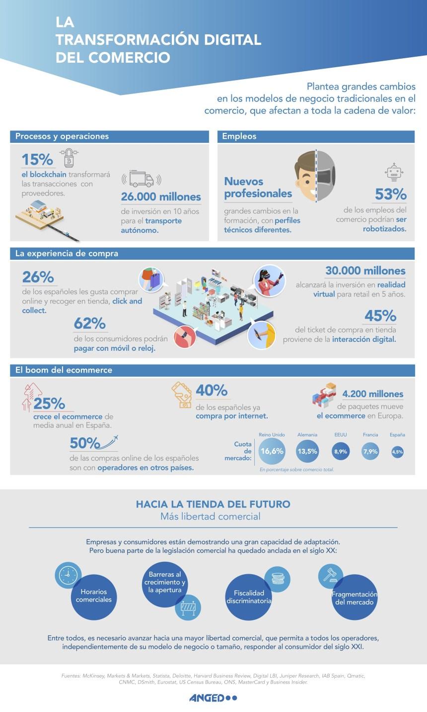 Transformación digital del Comercio #infografia #infographic