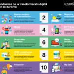 10 tendencias de la Transformación Digital del Sector Turístico #infografia #tourism