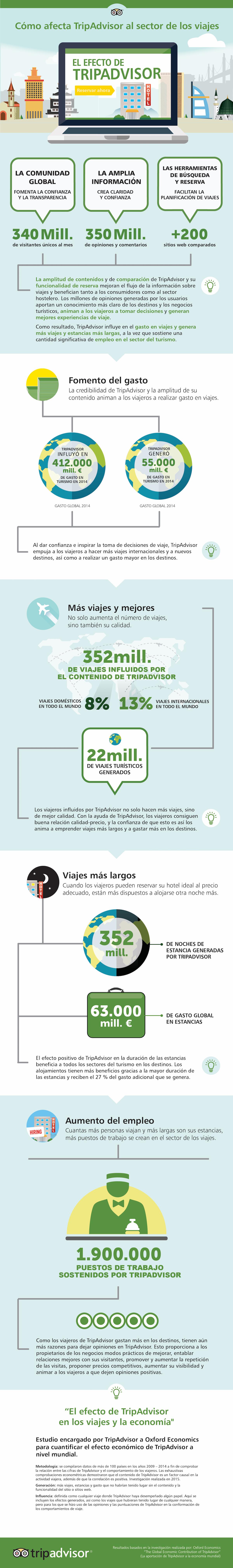 El efecto de TripAdvisor en el Sector de los Viajes #infografia #socialmedia #tourism
