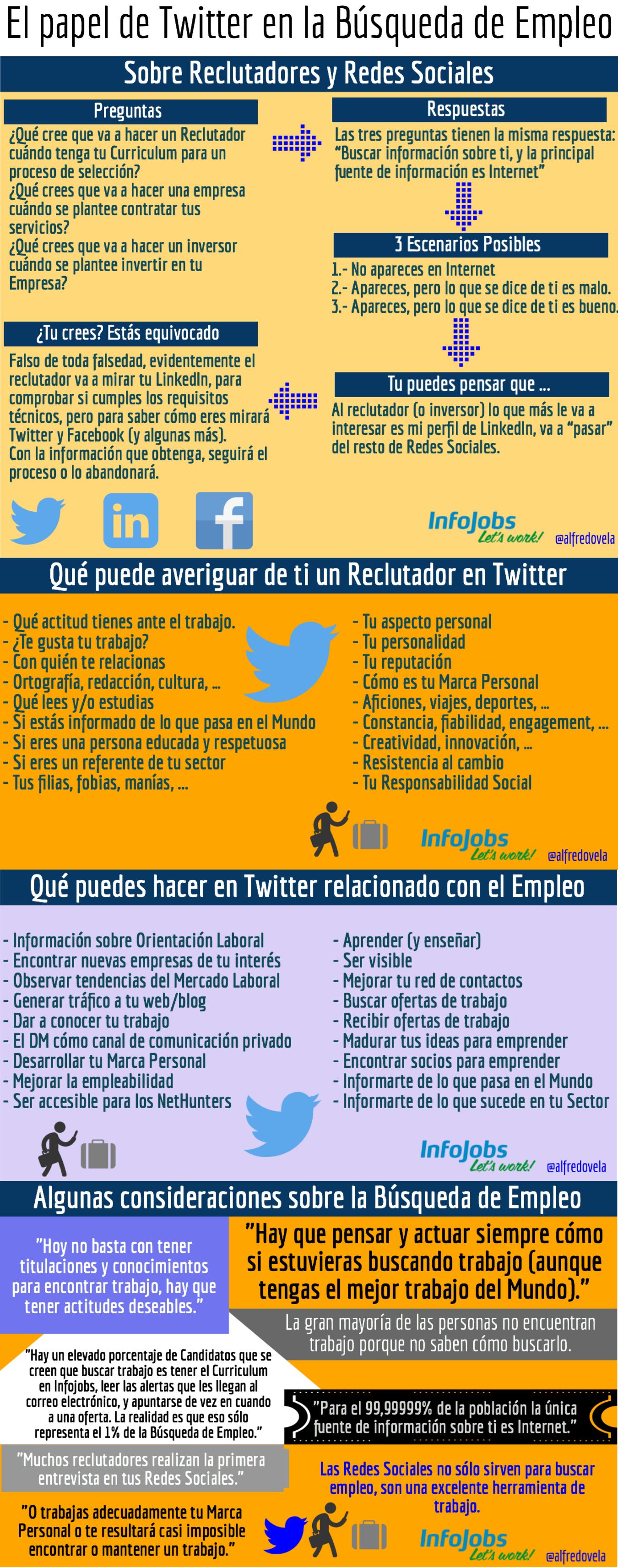 El papel de Twitter en la Búsqueda de Empleo #infografia #socialmedia #empleo
